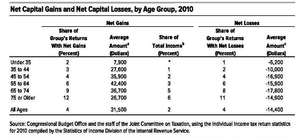 Capital gains by age group