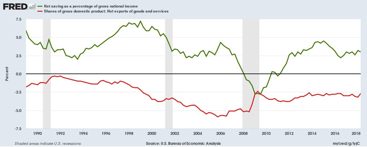 Net Saving does not explain net exports