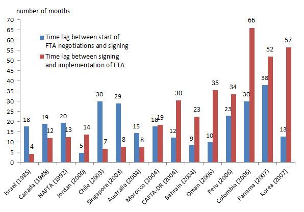 Peterson FTA graph