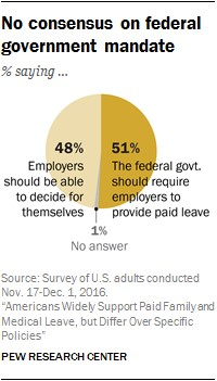 pew research poll graphic