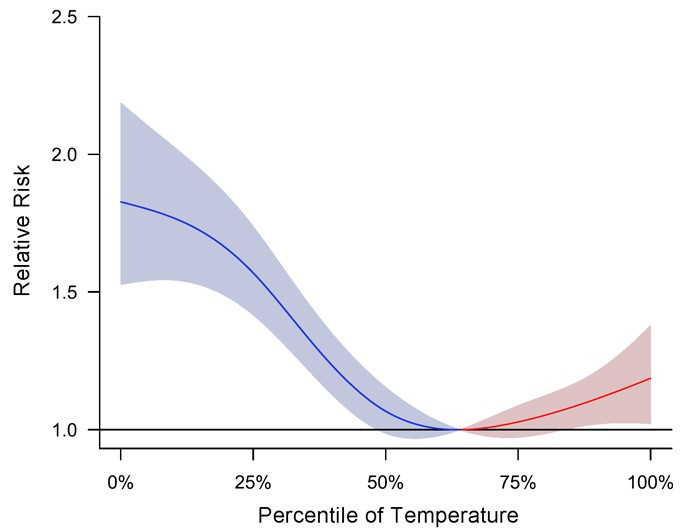 Figure 1. Pooled national level cumulative association between temperature and emergency department visits over a lag of 0-32 days during 2011-2014. Adapted from Zhao et al. (2017).