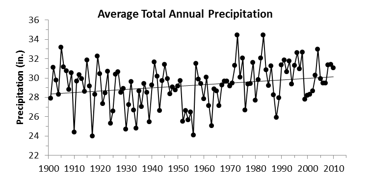 (b, middle) The total annual precipitation averaged across the region depicted in Figure 1, 1901-2010