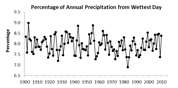 (c, bottom) the proportion of total annual precipitation delivered during the wettest day of the year, 1901-2010.