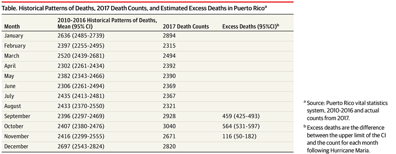 Puerto Rico deaths by month