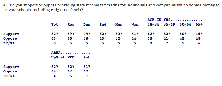 Quinnipiac Poll: Scholarship Tax Credits