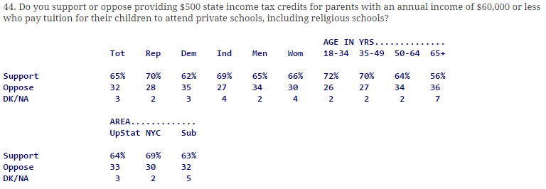 Quinnipiac Poll: Parental Tax Credits