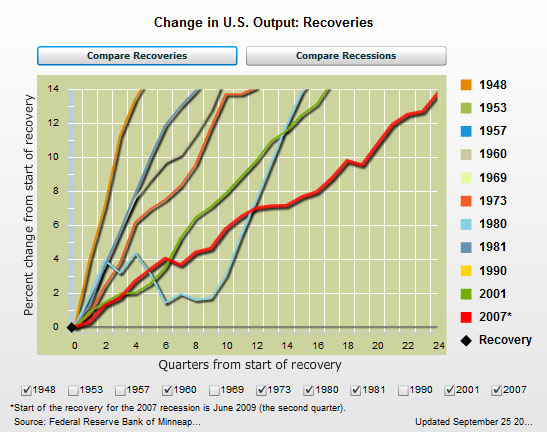 Economic Recoveries