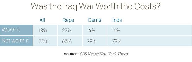 Republicans on the Iraq War