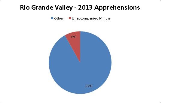 Rio Grande Apprehensions_2013