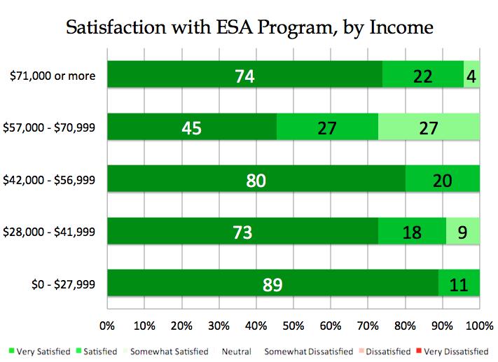 Parental satisfaction with Arizona's ESA program