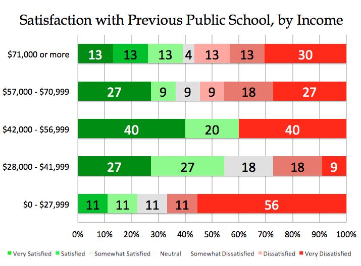 Parental satisfaction among AZ ESA families with their previous public schools