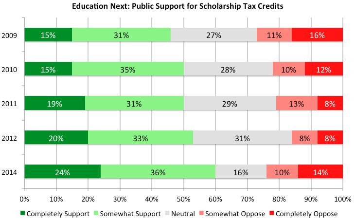 Education Next 2014 Survey