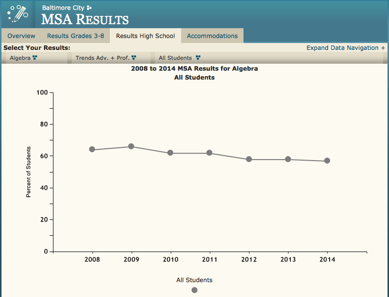 2008 to 2014 MSA Results for Algebra