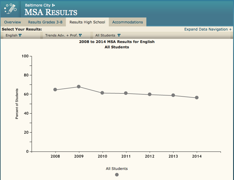 2008 to 2014 MSA Results for English
