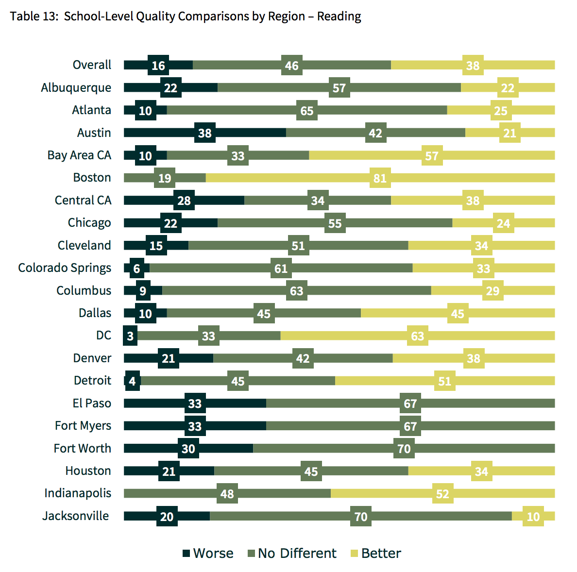2015 CREDO Charter School Study: Comparison of School-Level Quality, Reading