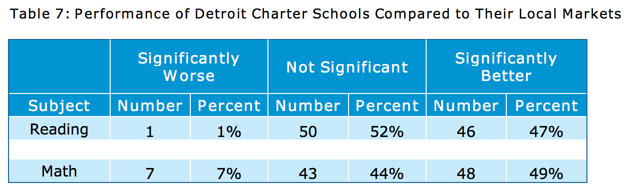 CREDO 2013 Michigan Charter School Study