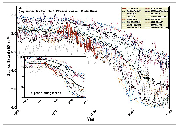 Figure 1. Arctic sea ice extent from observations (red think line) and climate models (colored spaghetti), from Stroeve et al. (2007).