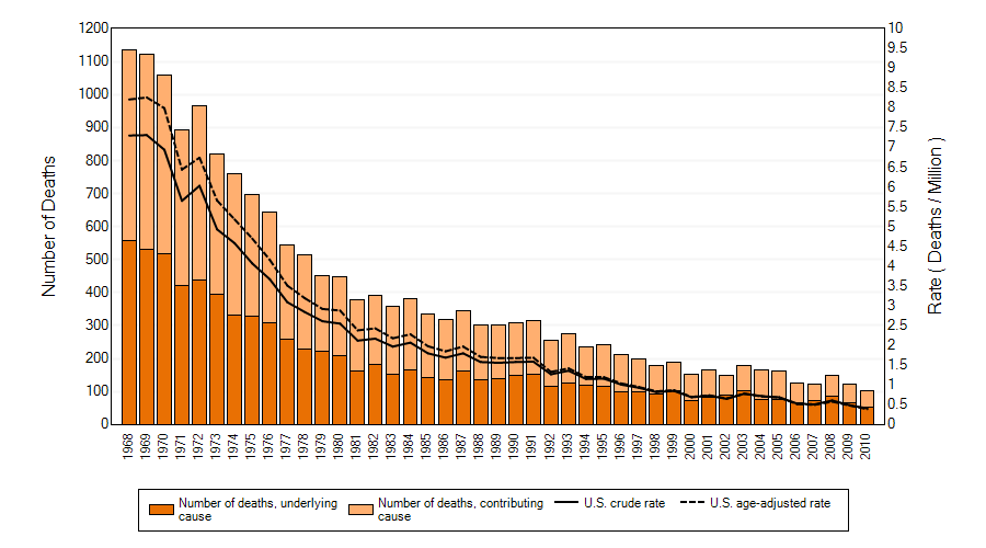 Figure 1. Silicosis: Number of deaths, crude and age-adjusted death rates, U.S. residents age 15 and over, 1968–2010 (Source: CDC).