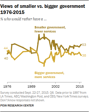 Views of smaller government