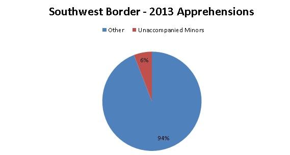 Southwest Border Apprehensions_2013