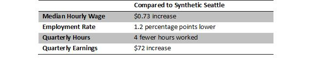 Seattles Minimum Wage Increase Sky Is Not Falling Yet but – Wage Increase Form
