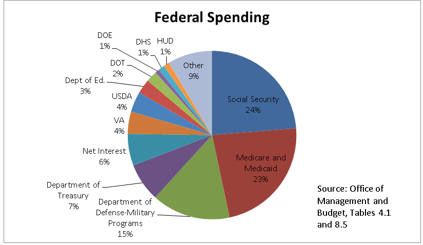 US Government Spending Breakdown | Spending Per Category
