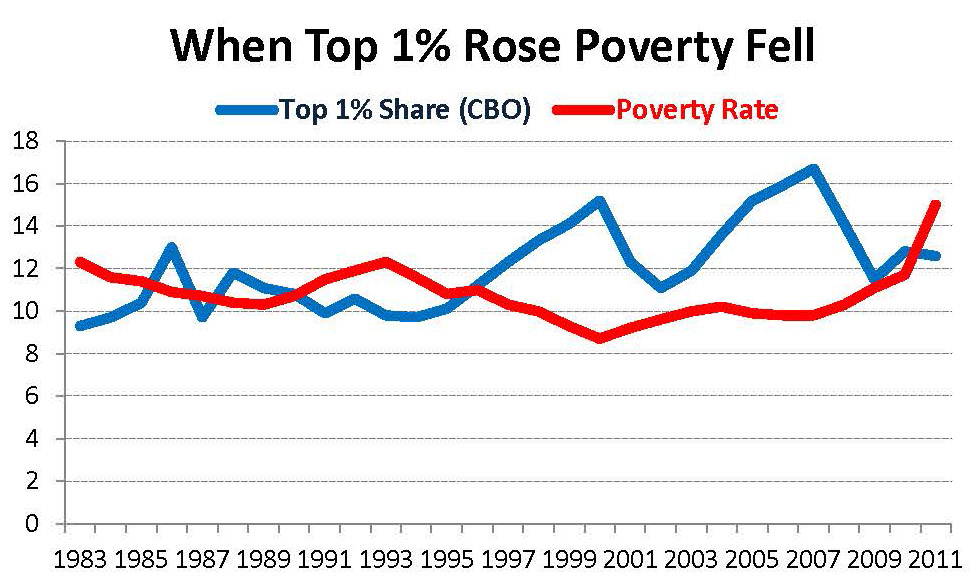 Top 1% and Poverty