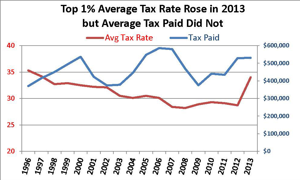 Top Tax Rate and Taxes Paid
