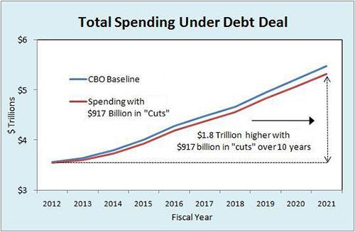 Total spending under debt deal