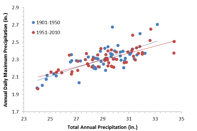 Figure 2. The average of the annual total precipitation (across the grids in the boxed area in Figure 1) plotted against the average of the annual daily maximum precipitation for two different time periods.