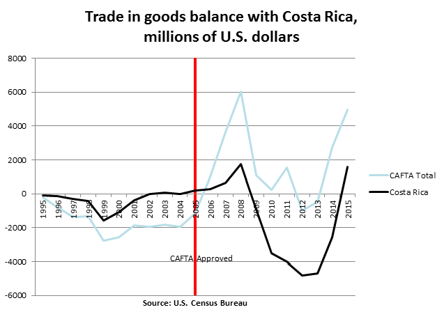 Trade in goods balance with Costa Rica