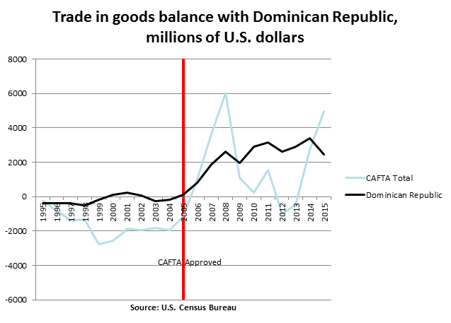 Trade in goods balance with Dominican Republic