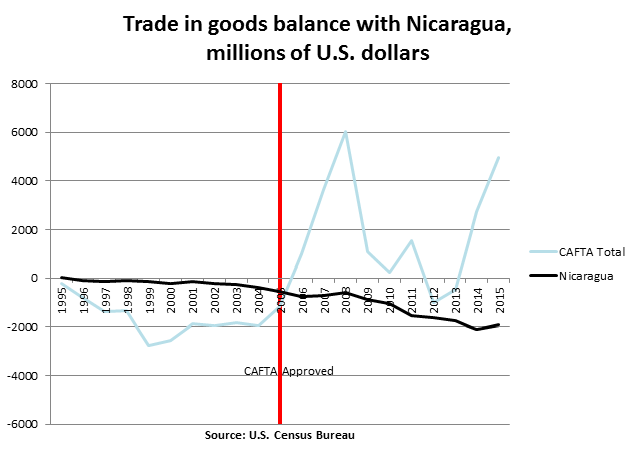 Trumps Trade Deficit Obsession Cato Liberty