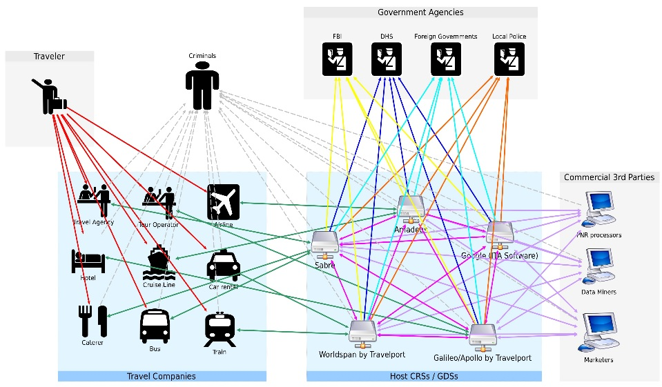 Government Surveillance of Travel IT Systems   Cato @ Liberty