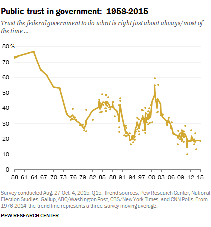 Trust in government Pew