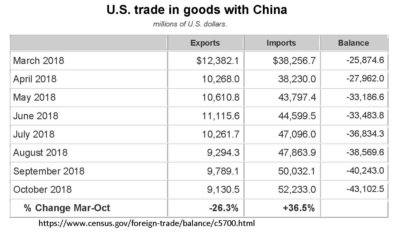 US China Trade Data