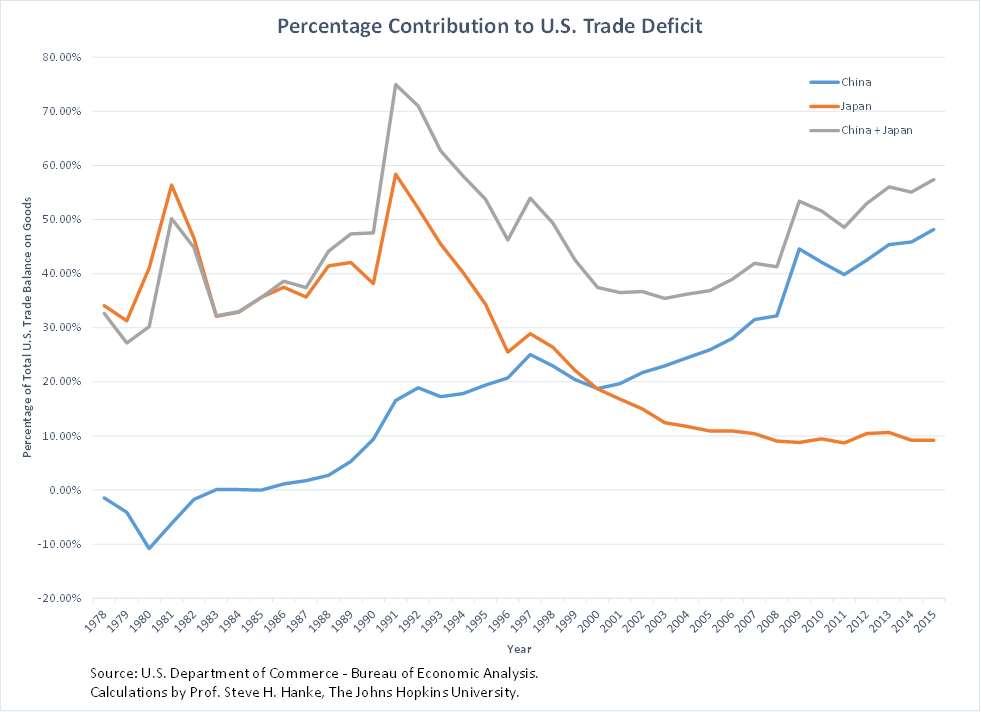 Percentage Contribution to U.S. Trade Deficit by Country