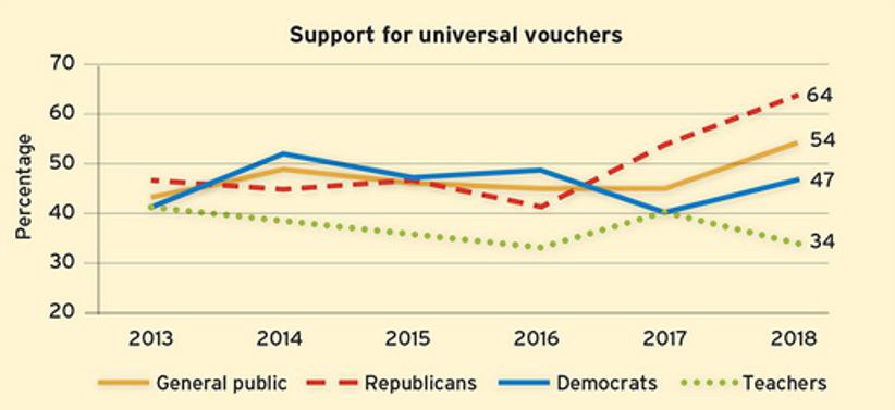 Support for universal school vouchers skyrockets