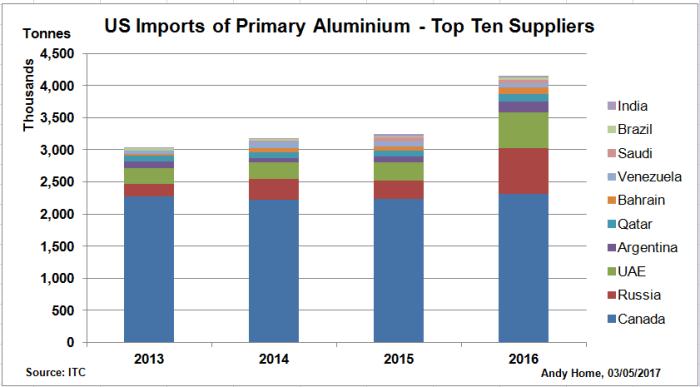 U.S. Imports of Primary Aluminum