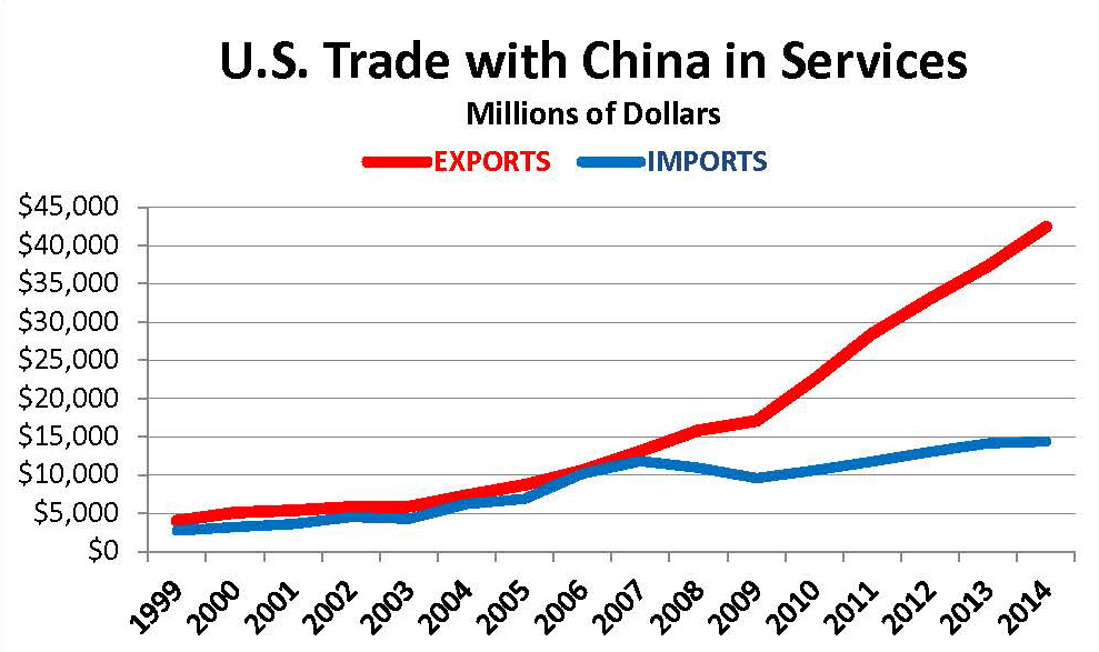 Trade with China in Services