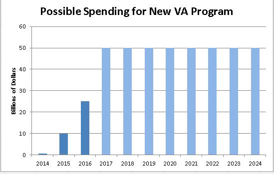VA Graph