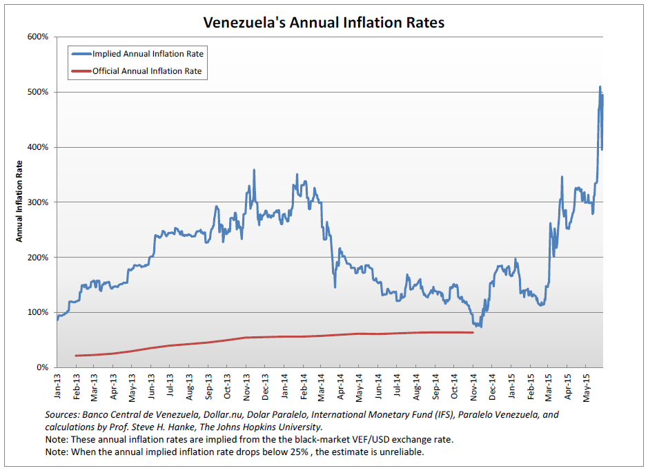 Venezuela's Annual Inflation Rates
