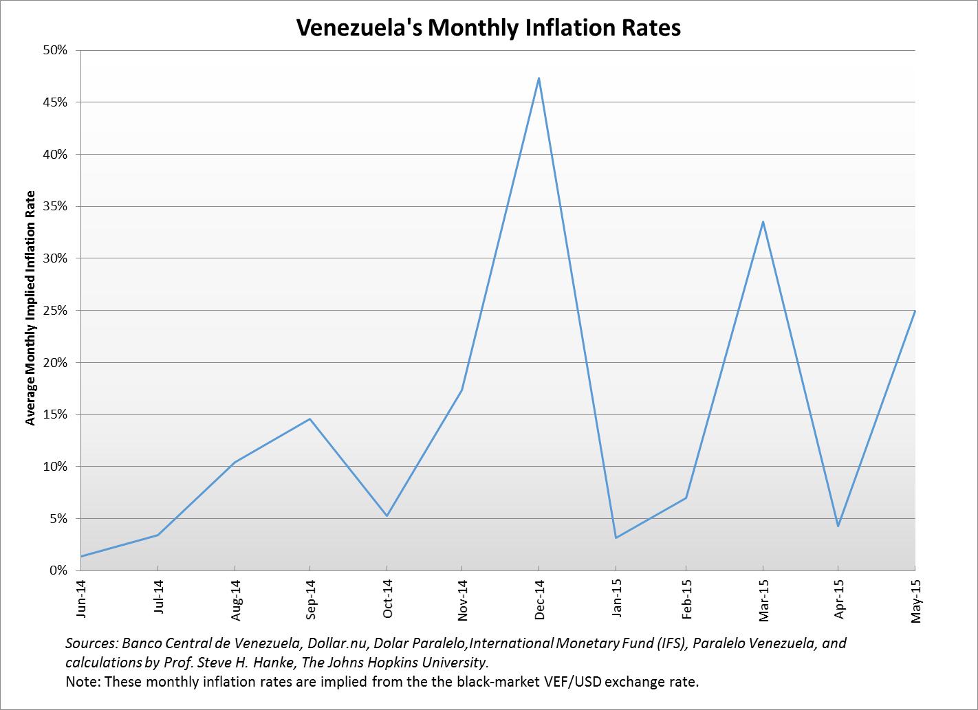 Venezuela's Monthly Inflation Rates