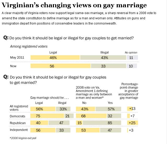 Washington Post graphic