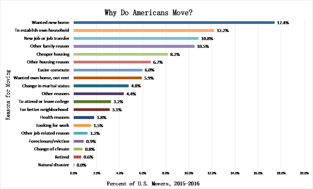 the common reasons why people migrate to america Immigration: why come to the united states author a final reason includes religious freedom, especially for the jewish people who were facing religious as students listen to the song and read the lyrics, they will brainstorm reasons why immigrants come to the united states using.
